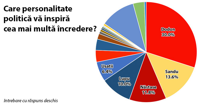 q1-sondaj-politic