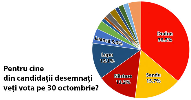 q2-sondaj-politic